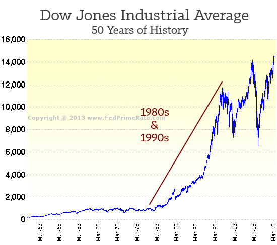 fifty years of the DOW Jones Industrial Average