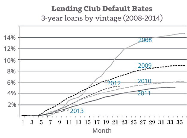Lending-Club-Defaults-by-Vintage