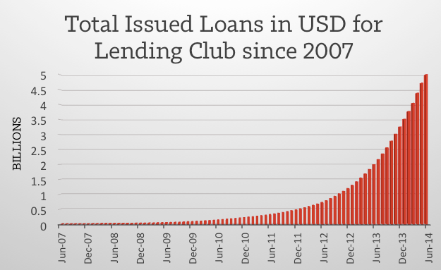 Lending-Club-Growth-June-2014