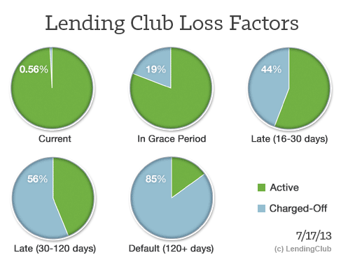 Lending Club Loss Factors 7-2013