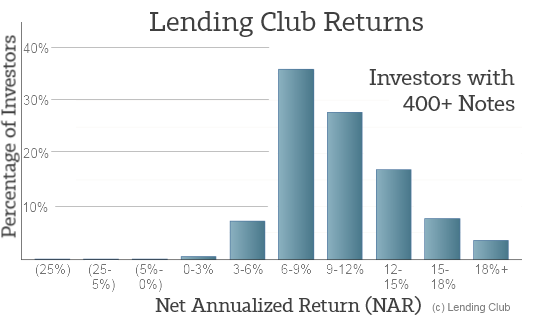 LendingClub Returns - All Lenders