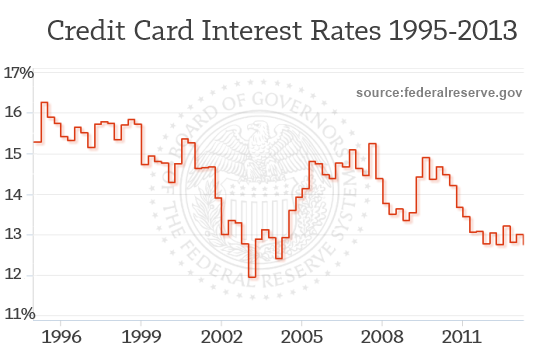 Credit Card Rate History FederalReserve.gov