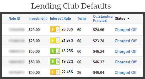 Lending Club Defaulted Loans