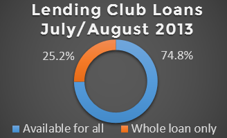 Lending Club Whole Loan Program July and Aug 2013