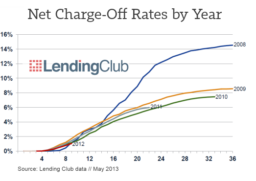 Lending Club Charge Off Rates by Year