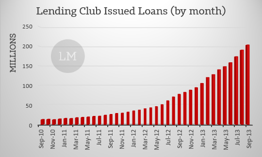 Lending Club Issued Loans Oct 2013
