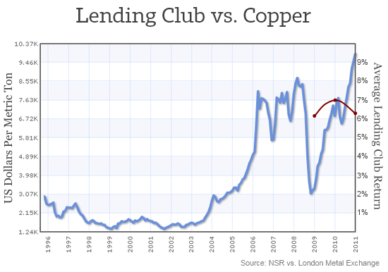 Lending Club vs Copper