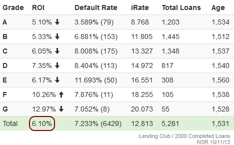 Lending Club 2009 Completed Loans