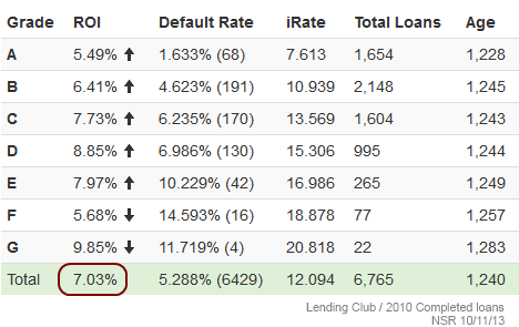 Lending Club 2010 Completed Loans