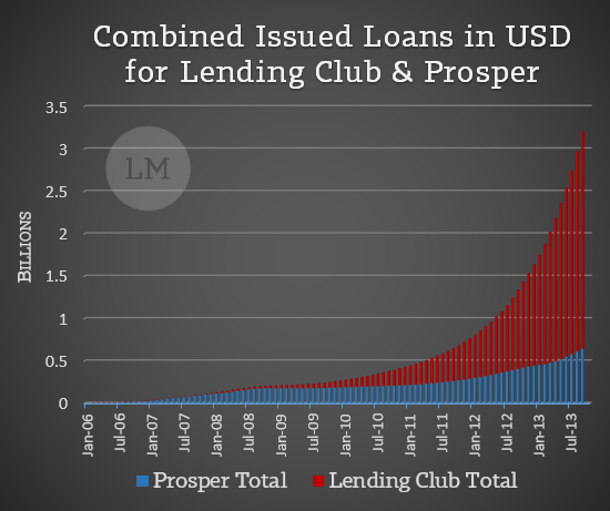 Peer to Peer Lending Cumulative Growth by Year