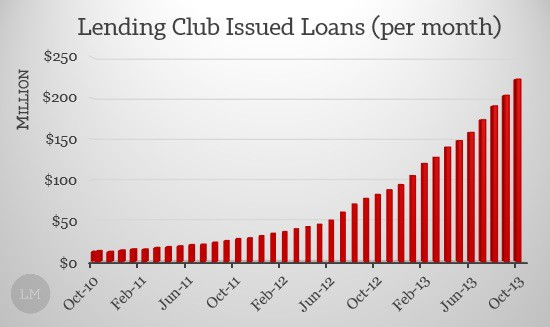 Lending Club Issued Loans 2013