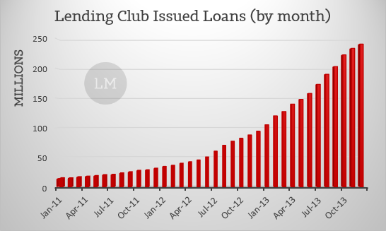Lending Club Monthly Issued Loans Jan 2014