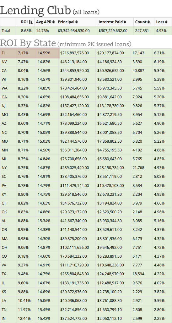 Lending-Club-ROI-by-State