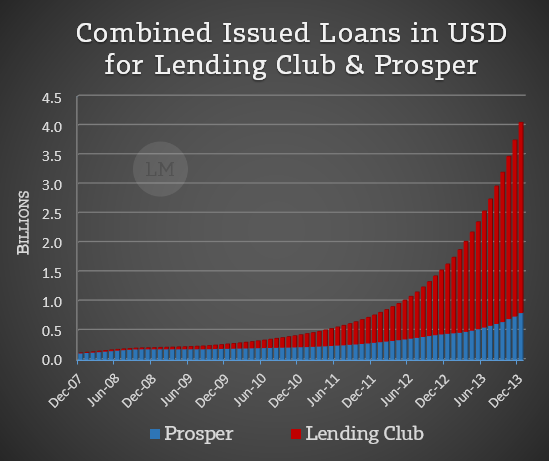 Total P2P Issued Loans Jan 2014
