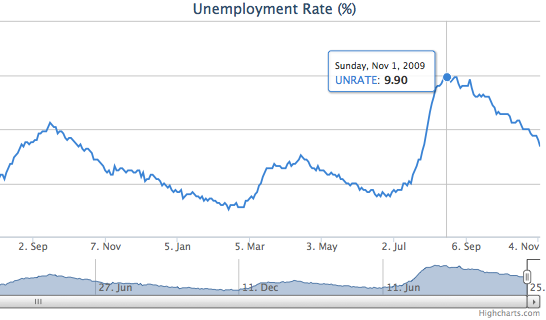 National-Unemployment-Rate-at-NSR