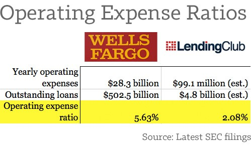 Operating-Expense-Ratios-Lending-Club-and-Wells-Fargo