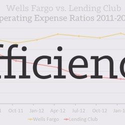 Why Wells Fargo is Terrified of Peer to Peer Lending
