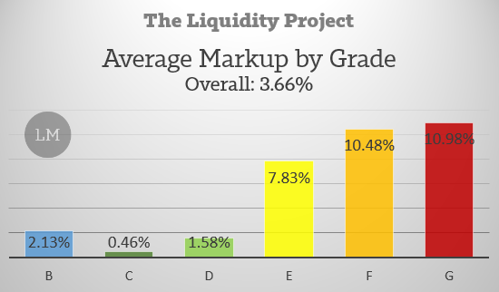 Foliofn Average Markup by Loan Grade