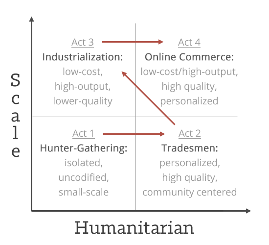 From-Hunter-Gatherer-to-Online-Commerce