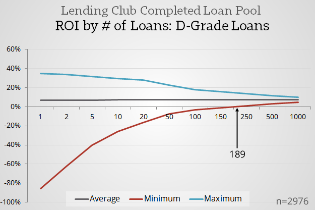 Positive-Returns-Point-_-Lending-Club-D-Grade-Loans