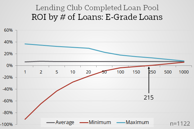 Positive-Returns-Point-_-Lending-Club-E-Grade-Loans