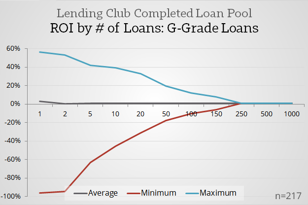 Positive-Returns-Point-_-Lending-Club-G-Grade-Loans