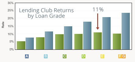 Lending-Club-Returns-by-Loan-Grade