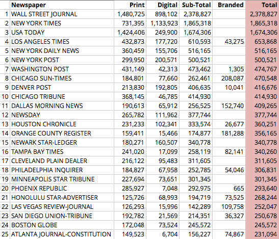 Top-25-Newspapers-in-the-US