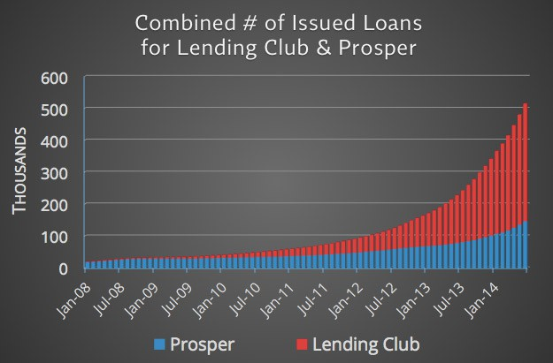 Total-Number-of-Issued-Loans-for-Lending-Club-and-Prosper-Combined