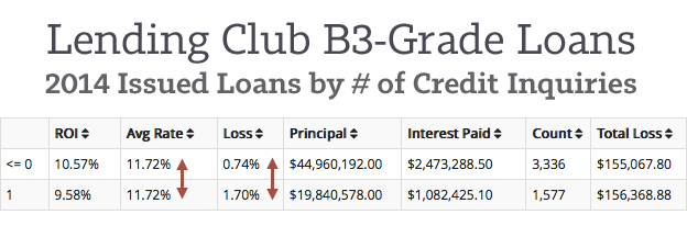 B3-Loans-at-Lending-Club-by-Inquiries