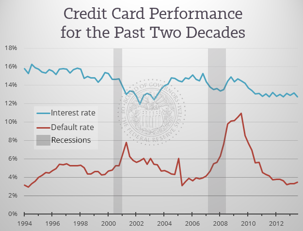Credit-Card-Historical-Performance