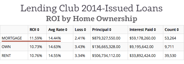 Lending-Club-2014-Loans-by-Home-Ownership
