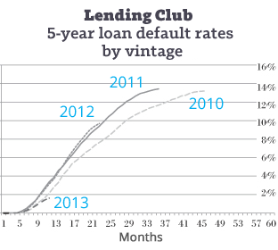 Lending-Club-5-year-defaults-by-vintage