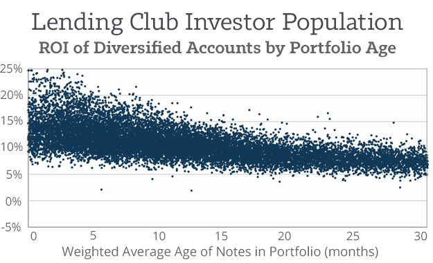 Lending-Club-Returns-for-Diversified-Accounts-by-Portfolio-Age