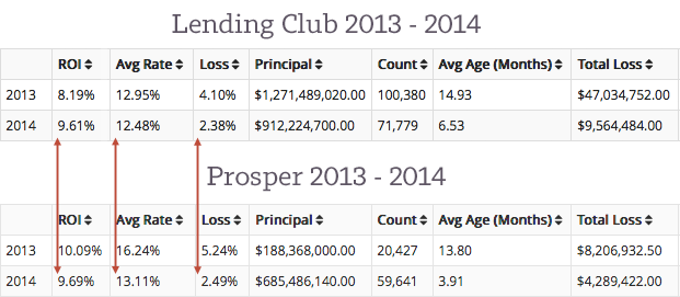 Lending-Club-and-Prosper-Loan-Vintages-2013-2014