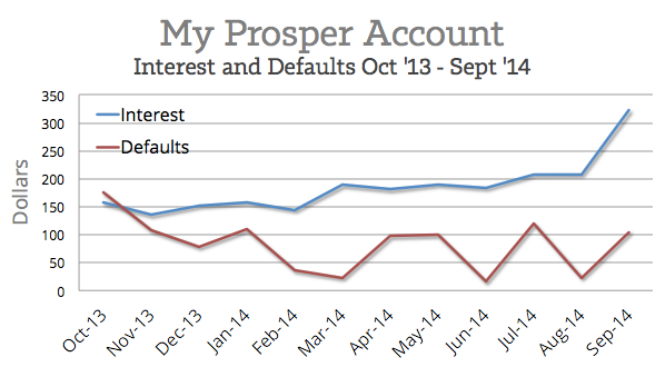 Prosper-Defaults-and-Interest-2014Q3