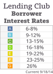 Lending-Club-Borrower-Interest-Rates