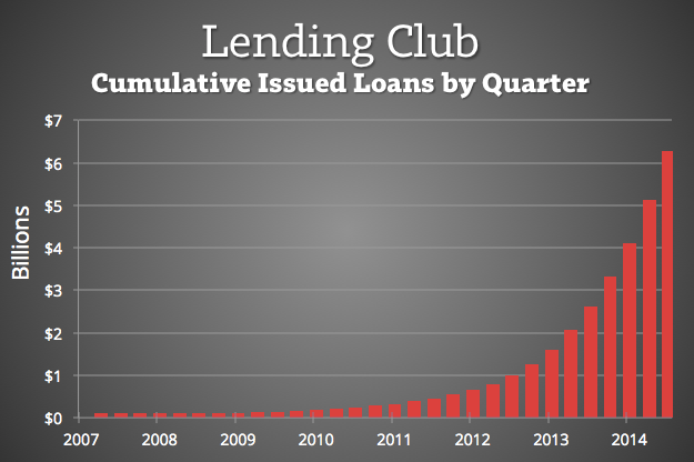 Lending-Club-Growth-Since-2007