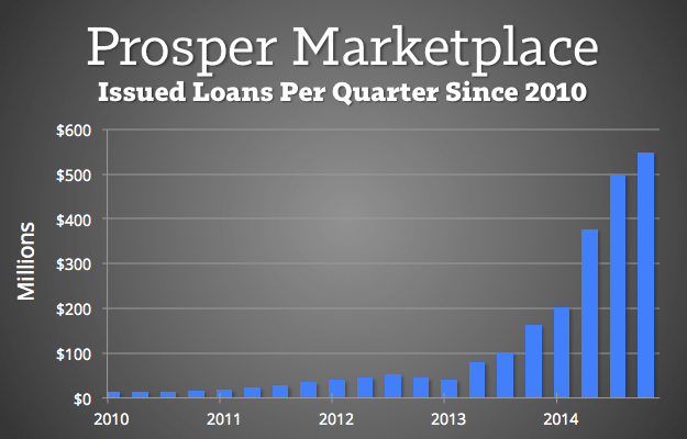 Issued-Loans-per-Quarter-Prosper