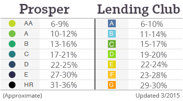 Lending-Club-Prosper-Interest-Rates