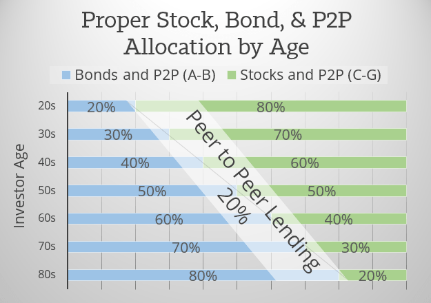 Stocks-Bonds-Peer-Lending