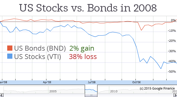 US-Stock-vs-Bond-Market-2008