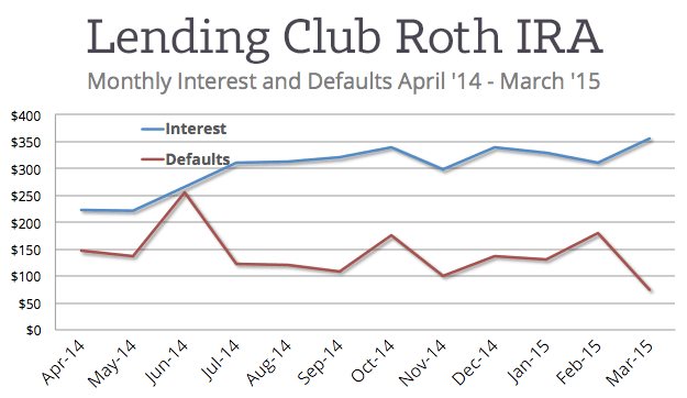 Lending-Club-IRA-by-Month