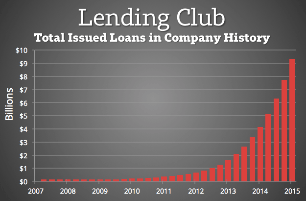 Lending-Club-Total-Issued-Loans-2015
