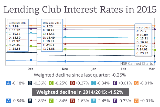 Lending-Club-2015Q1-Interest-Rates