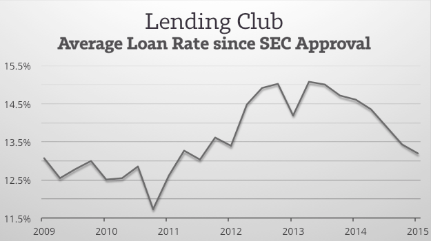 Lending Club Average Loan Rate