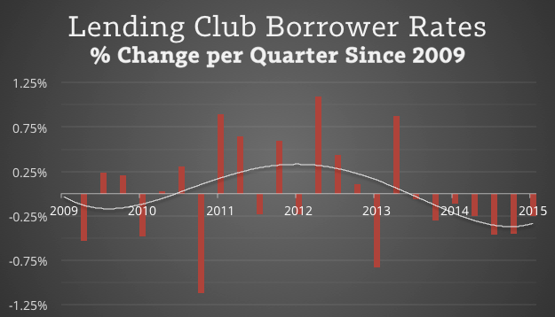 Lending-Club-Rate-Change-Since-2009