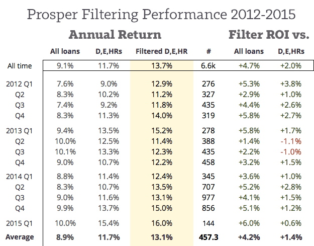 Prosper-Filter-Performance-Since-2012