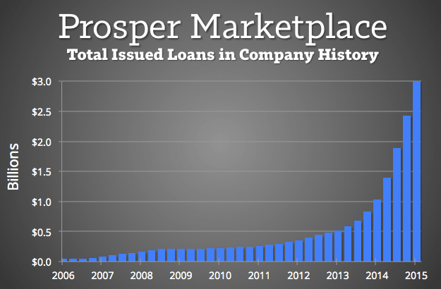 Prosper-Total-Issued-Loans-2015
