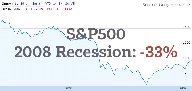 SP500-2008-Recession-Return